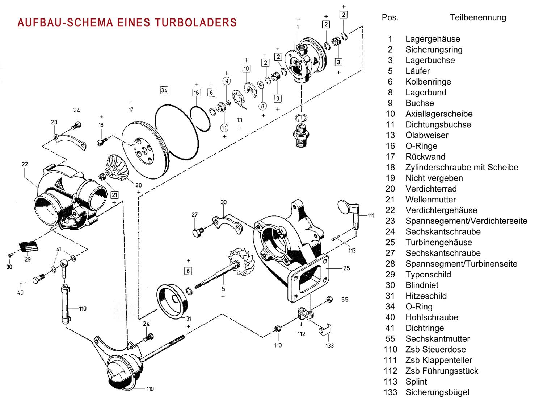 Werkstattinformationen für Turbolader